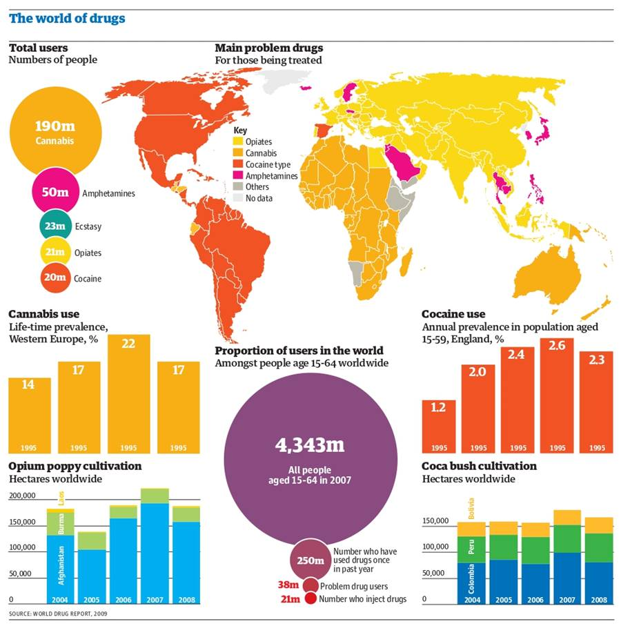 Main problem drugs in the world