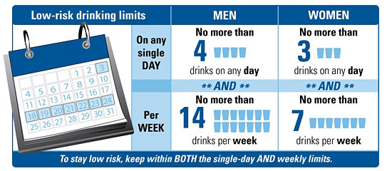Safe drinking limits